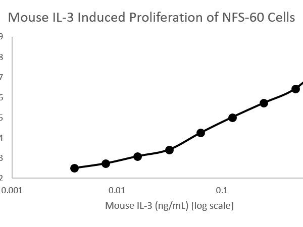 QP4199 IL-3 / Interleukin-3