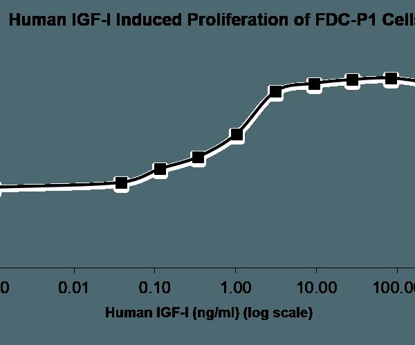 QP5005 IGF1 Isoform 2