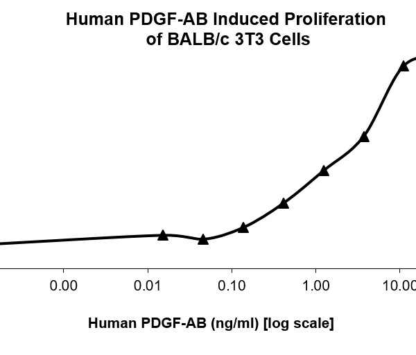 QP5201 PDGF-AB