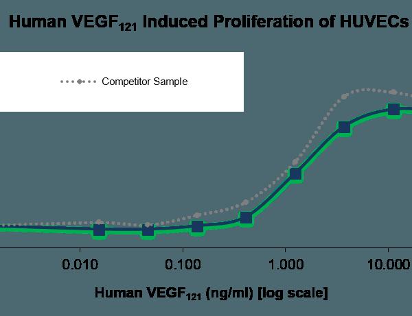 QP5207 VEGF-121 Isoform