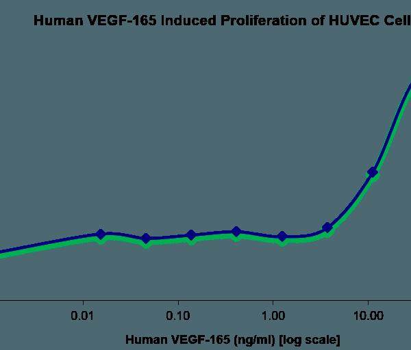 QP5210 VEGF-165 Isoform