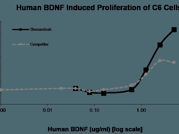 QP5220 BDNF