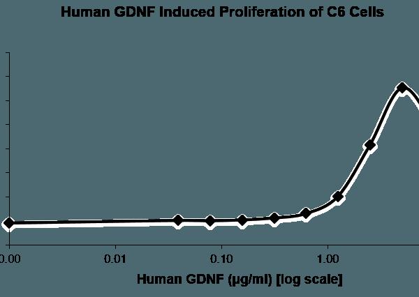 QP5221 GDNF