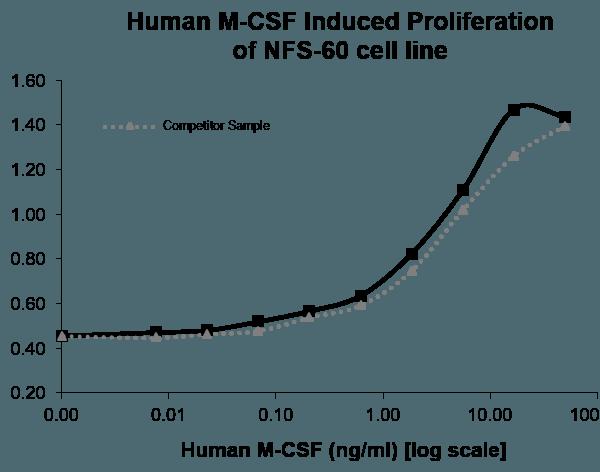 QP5223 M-CSF / CSF-1
