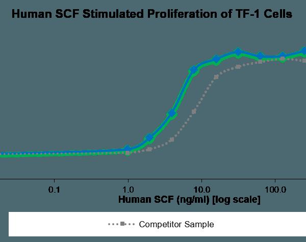 QP5225 SCF / C-kit ligand