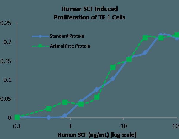QP5226 SCF / C-kit ligand