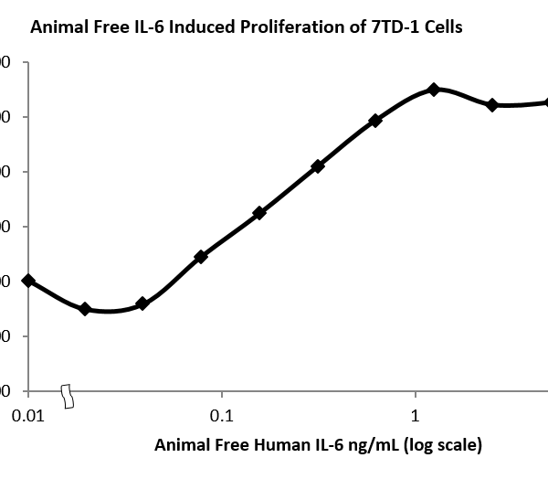 QP5239 IL6 / Interleukin-6