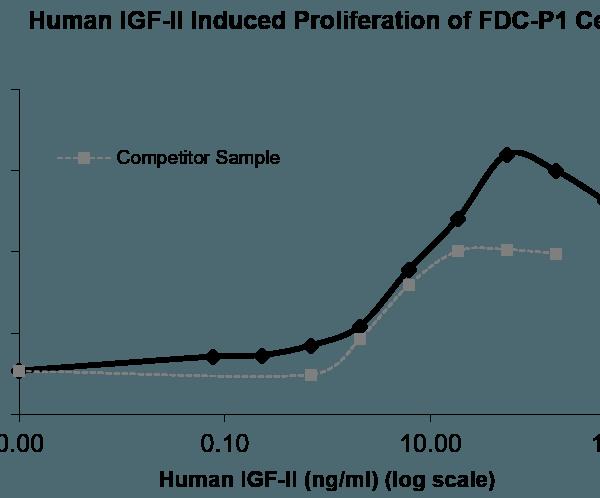 QP5264 IGF-2 / IGF-II