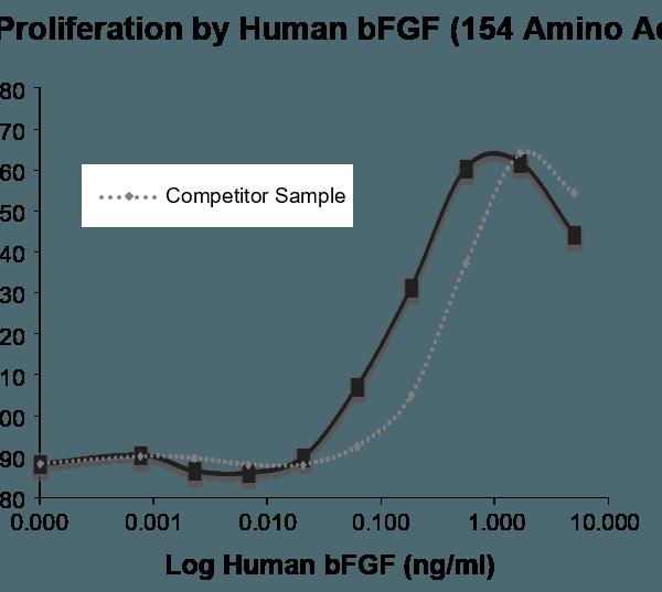 bFGF induced proliferation of 3T3 cells demonstrating activity at 5ng/ml