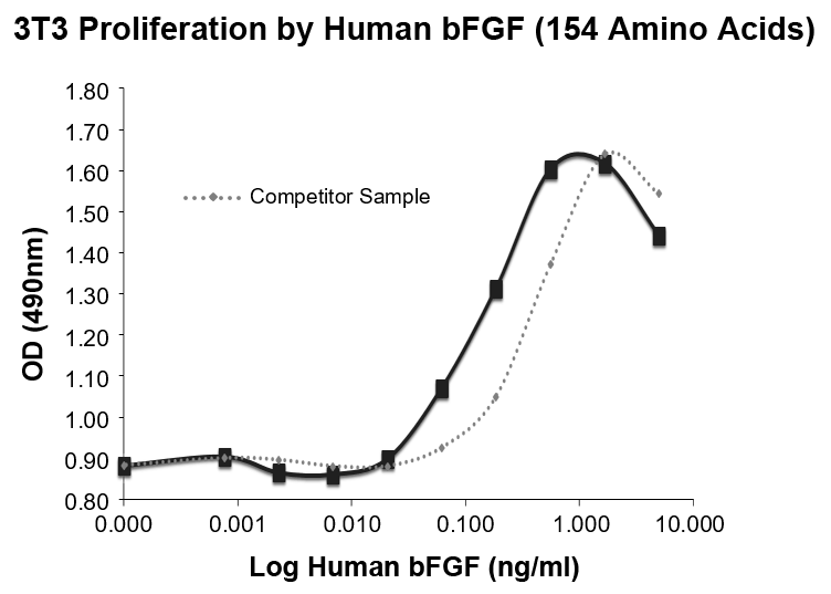 bFGF induced proliferation of 3T3 cells demonstrating activity at 5ng/ml