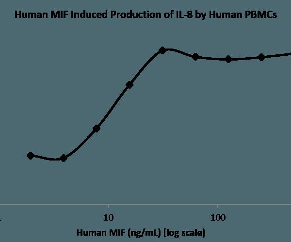 QP5276 MIF / GLIF