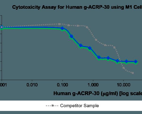 QP5279 Adiponectin / Acrp30 / ADIPOQ
