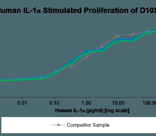 QP5298 IL-1 alpha / IL1A / IL1F1