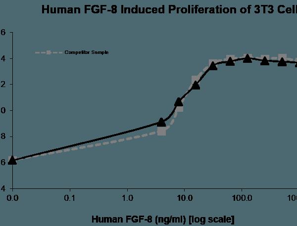 QP5301 FGF8