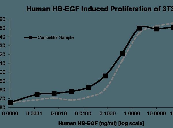 QP5305 HBEGF / DTR
