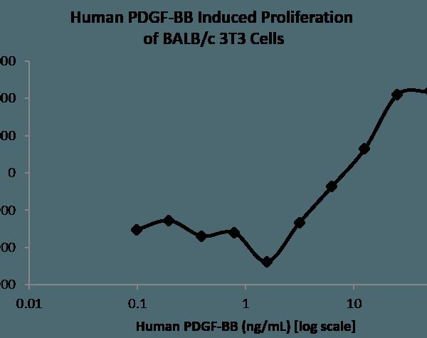 QP5307 PDGF-B