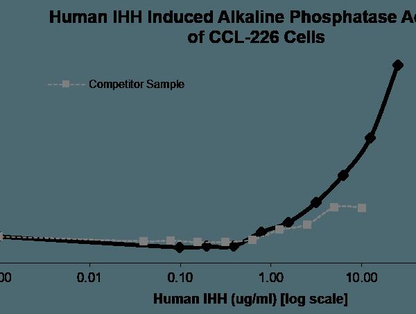QP5308 IHH