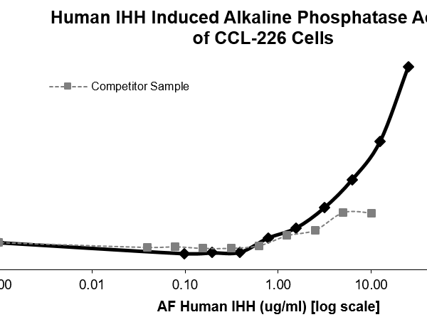 QP5309 IHH
