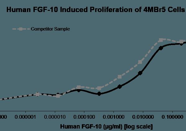 QP5311 FGF10 / KGF2