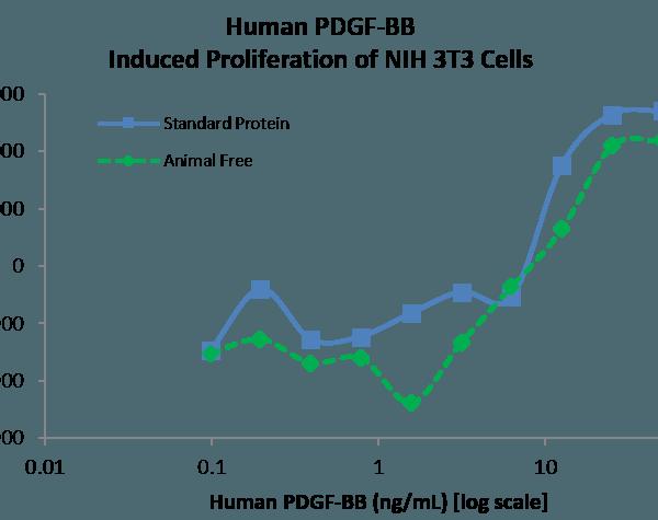 QP5318 PDGF-B