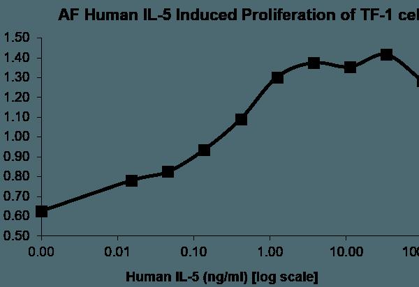 QP5321 IL5