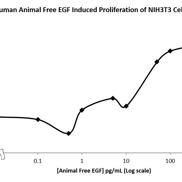 QP5334 EGF / Epidermal Growth Factor