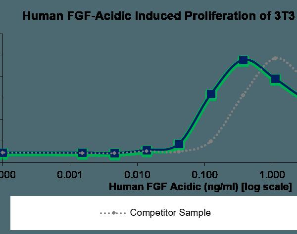 QP5339 aFGF / FGF1