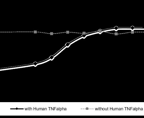 QP5348 TNFR1 / CD120a / TNFRSF1A