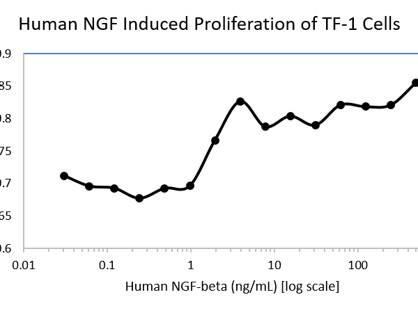 QP5351 beta-NGF / Beta-NGF