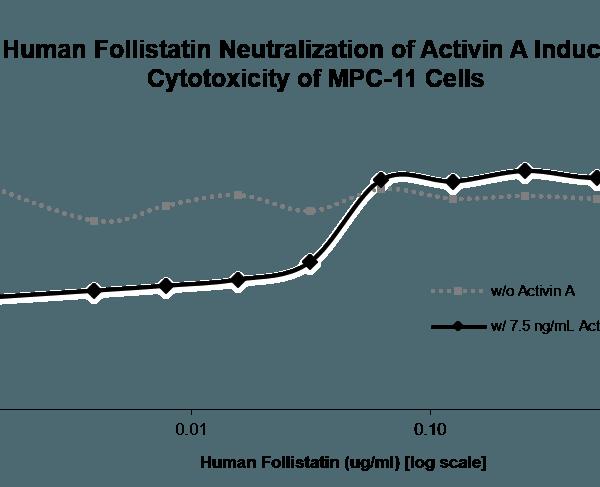 QP5355 Follistatin / FST