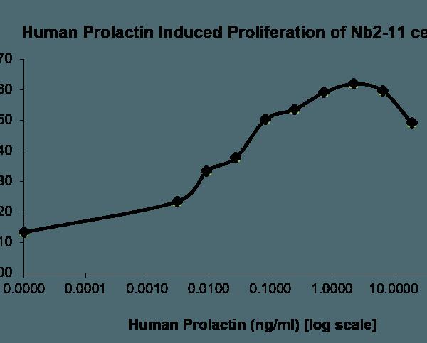 QP5359 Prolactin / PRL