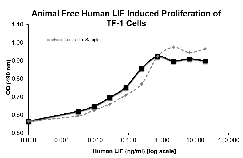 Proliferation of Human TF-1 cells at various concentrations of animal-free human LIF protein.