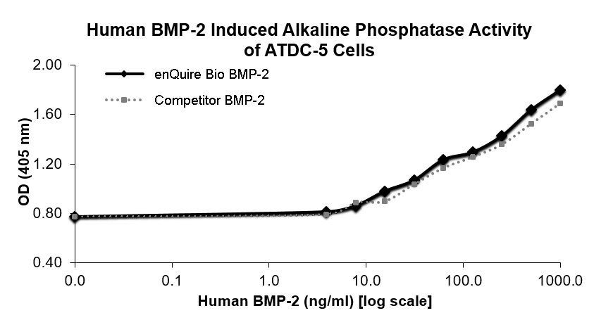 enQuire Bio QP5363 Human BMP2 activity in Alkaline Phophatase production by ATDC-5 Cells. Competitor BMP2 from R&D Systems.