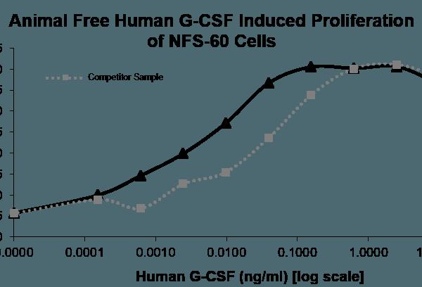 QP5377 G-CSF / CSF3