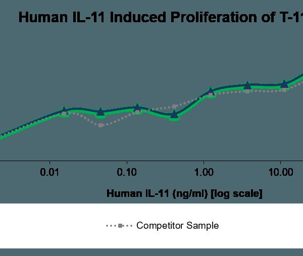 QP5387 IL-11 / interleukin 11