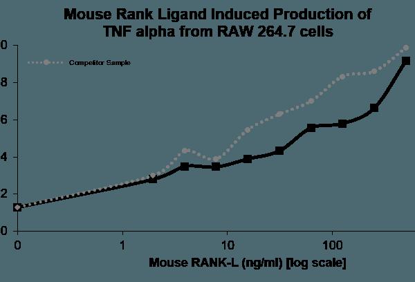 QP5403 RANKL / OPGL / TNFSF11 / CD254