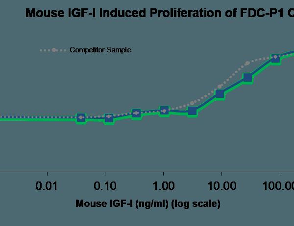 QP5404 IGF1 / IGF-I