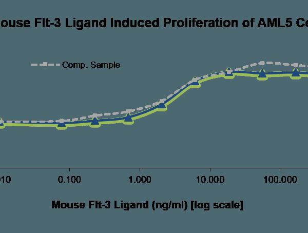 QP5405 FLT3L / Flt3 ligand