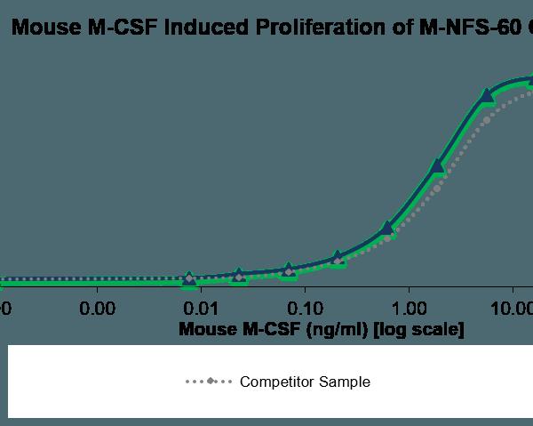 QP5408 M-CSF / CSF-1