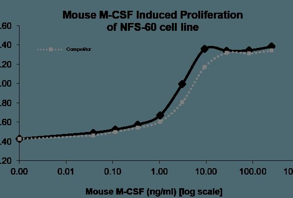 QP5409 M-CSF / CSF-1