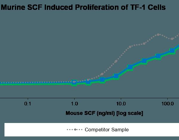 QP5410 SCF / C-kit ligand