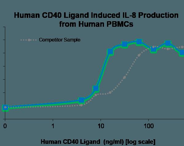 QP5411 CD40L / CD154 / TNFSF5