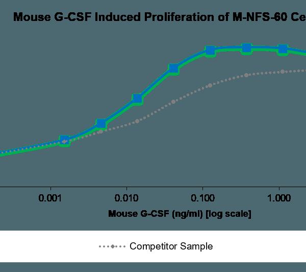QP5415 G-CSF / CSF3