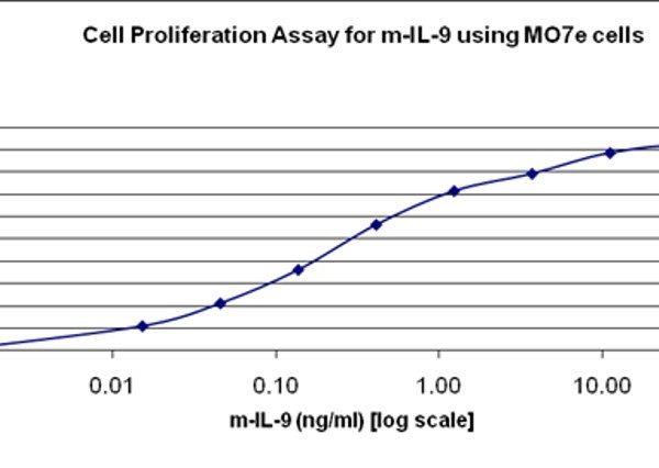 QP5422 IL-9 / Interleukin-9