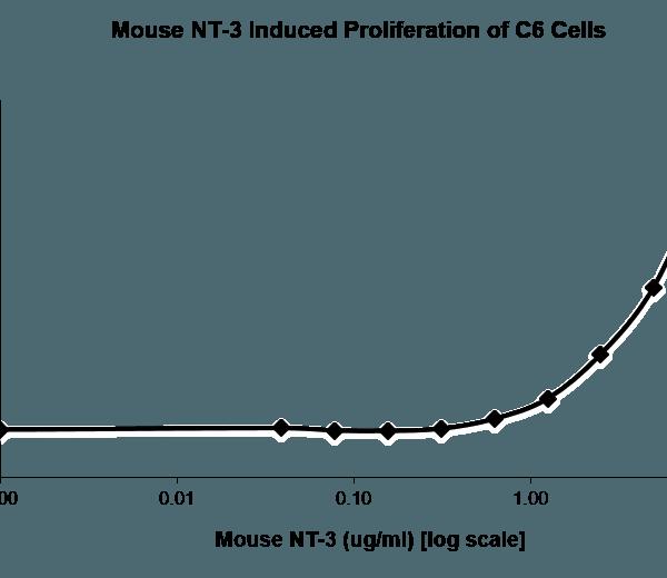 QP5425 NTF3 / Neurotrophin 3