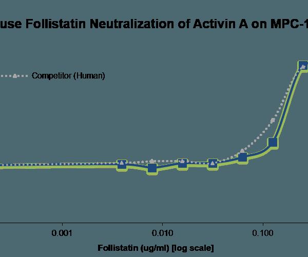 QP5428 Follistatin / FST