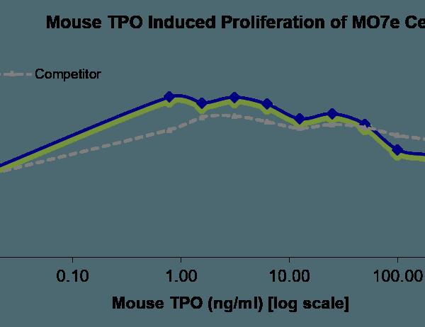 QP5439 Thrombopoietin / THPO