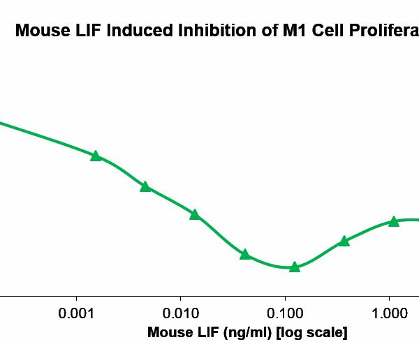 QP5442 LIF