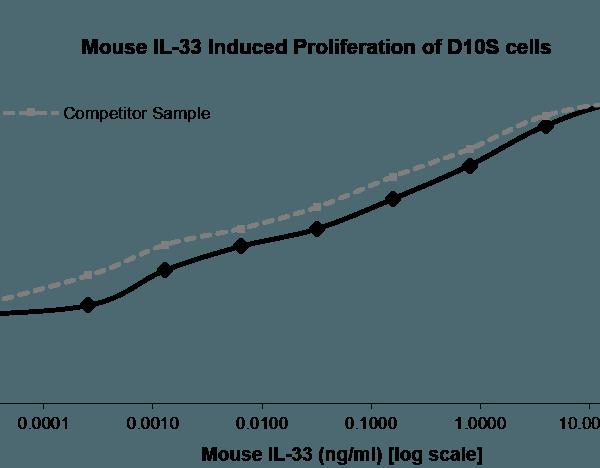 QP5444 IL33 / Interleukin-33 / NF-HEV