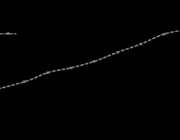QP5445 IL33 / Interleukin-33 / NF-HEV
